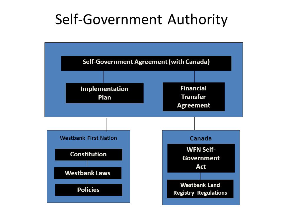 Self-Government Authority Implementation Plan Westbank First Nation Financial Transfer Agreement Canada Self-Government Agreement (with Canada) Constitution Westbank Laws Policies WFN Self- Government Act Westbank Land Registry Regulations
