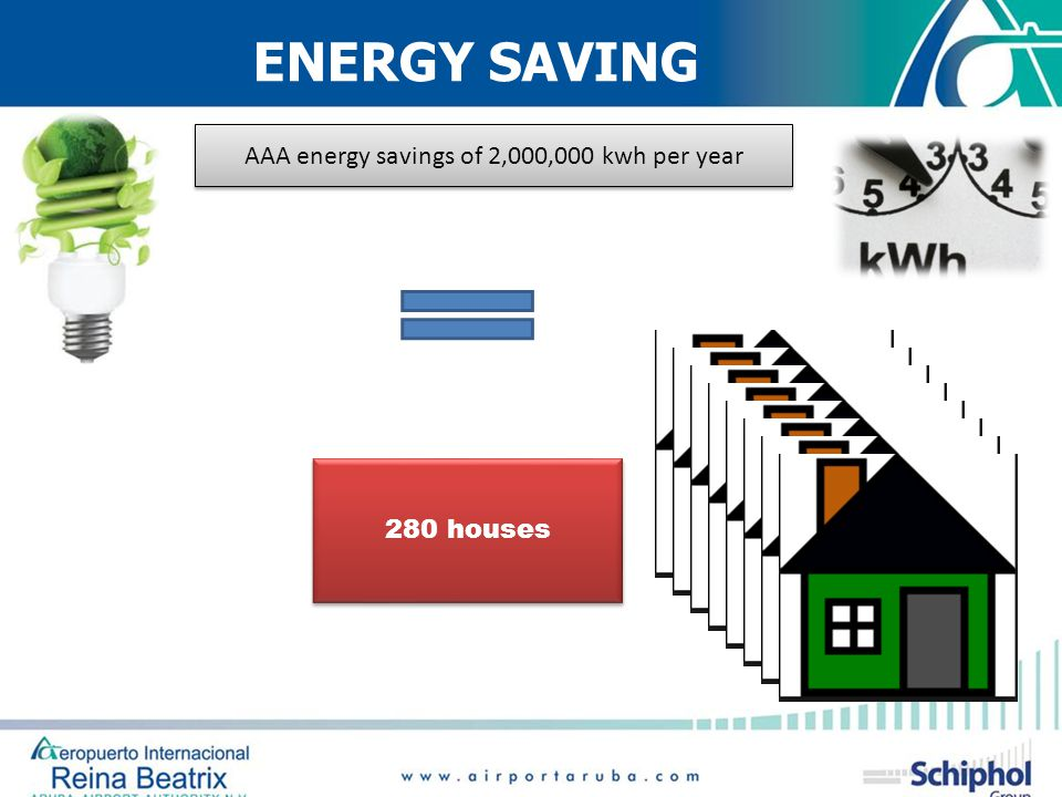 ENERGY SAVING AAA energy savings of 2,000,000 kwh per year 280 houses