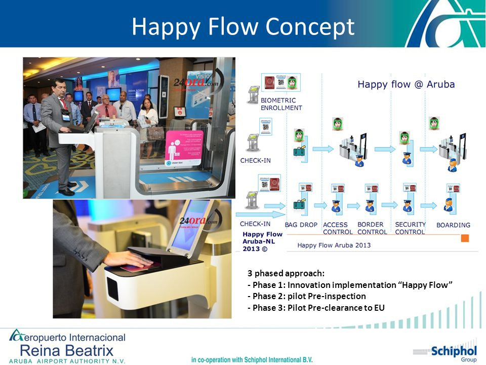 "3 phased approach: - Phase 1: Innovation implementation ""Happy Flow"" - Phase 2: pilot Pre-inspection - Phase 3: Pilot Pre-clearance to EU Happy Flow C"