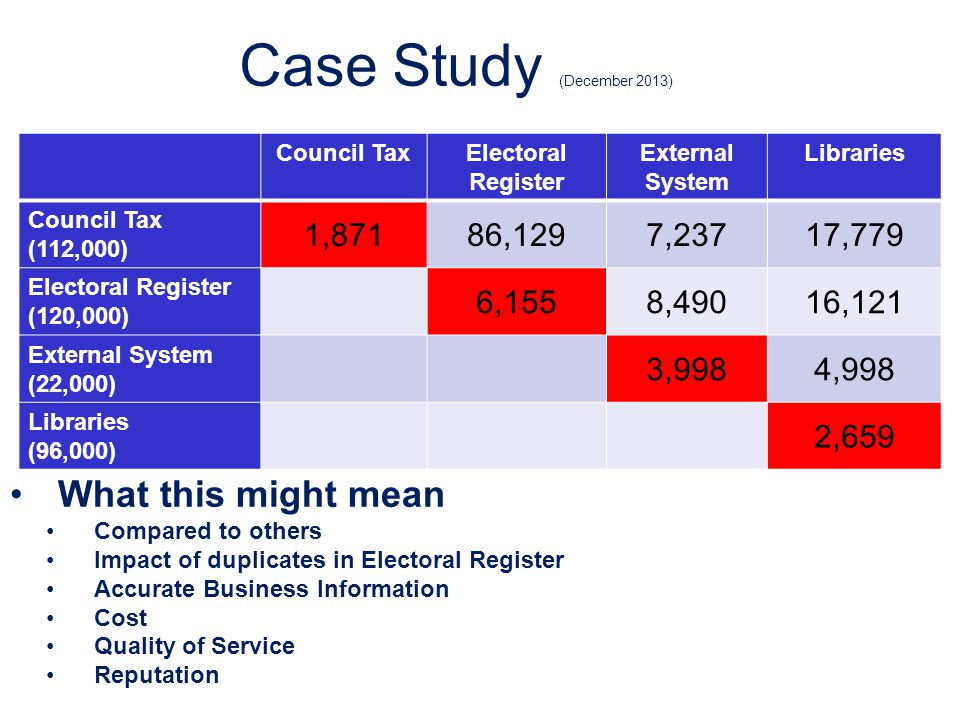 Case Study (December 2013) Council TaxElectoral Register External System Libraries Council Tax (112,000) 1,87186,1297,23717,779 Electoral Register (12