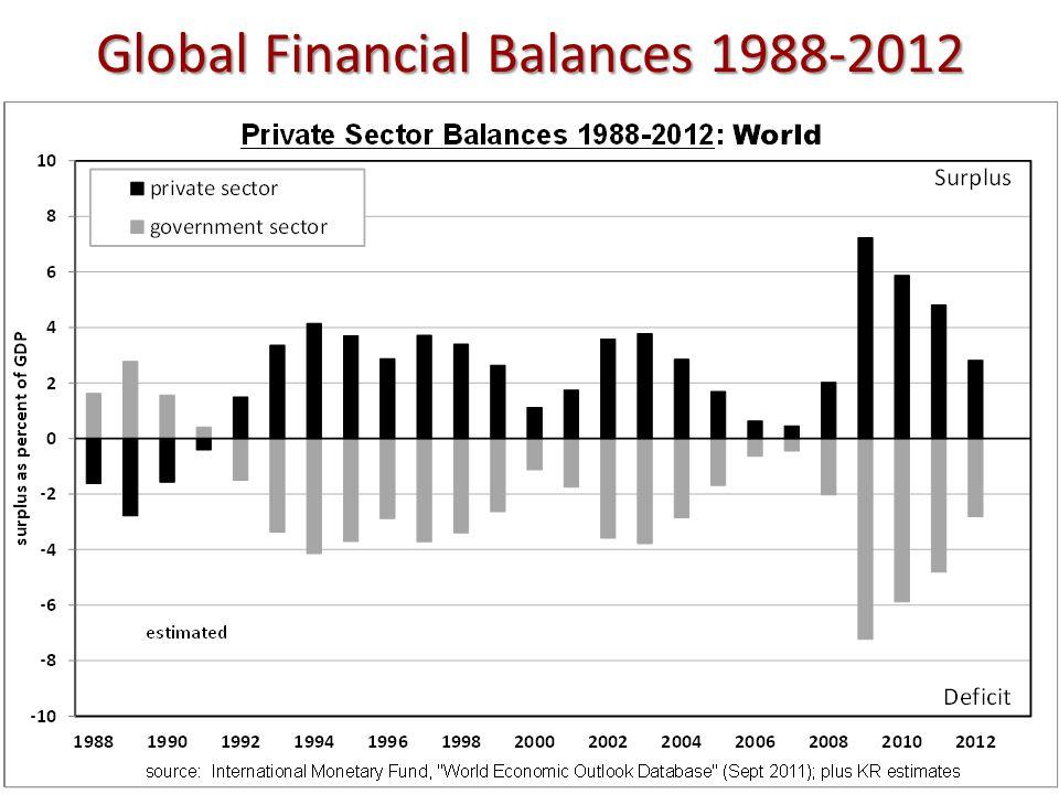Global Financial Balances 1988-2012