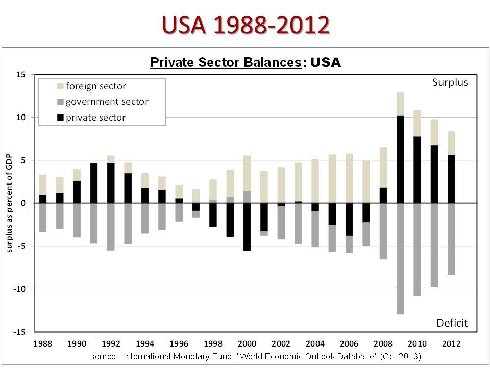 USA 1988-2012