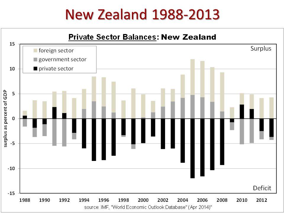 New Zealand 1988-2013