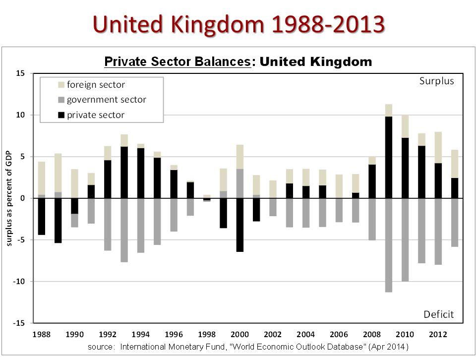 United Kingdom 1988-2013