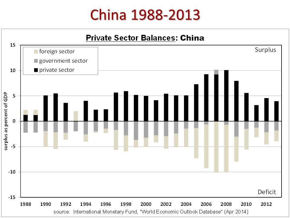 China 1988-2013