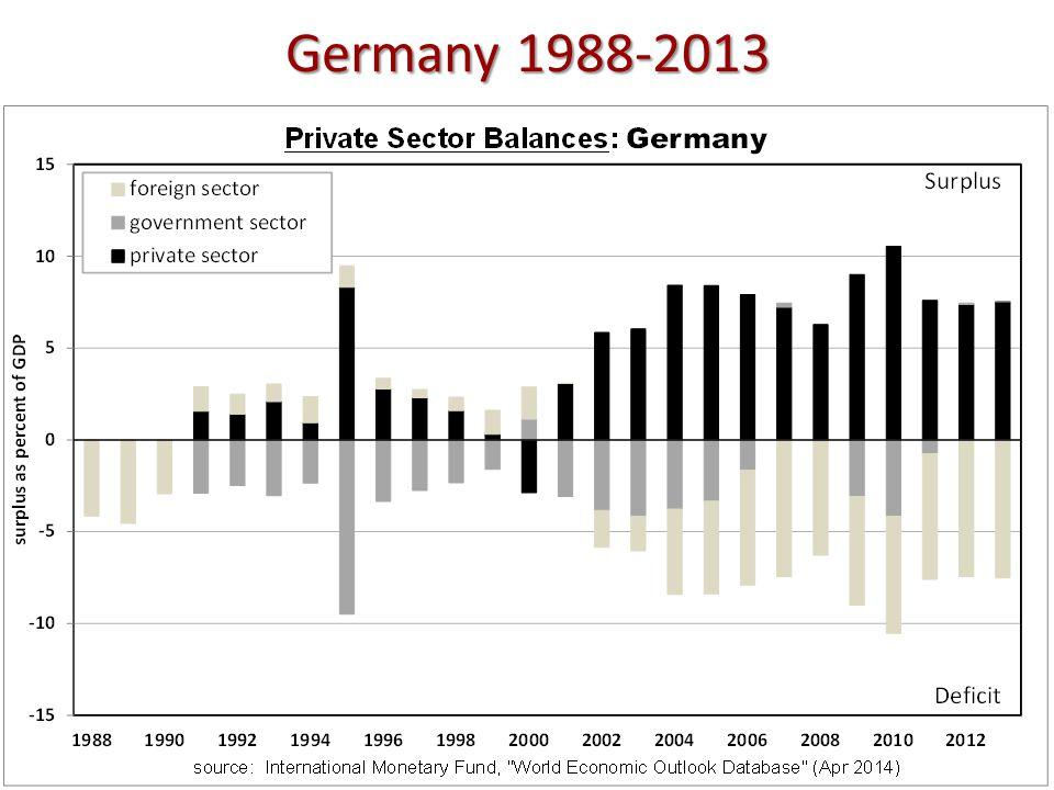 Germany 1988-2013