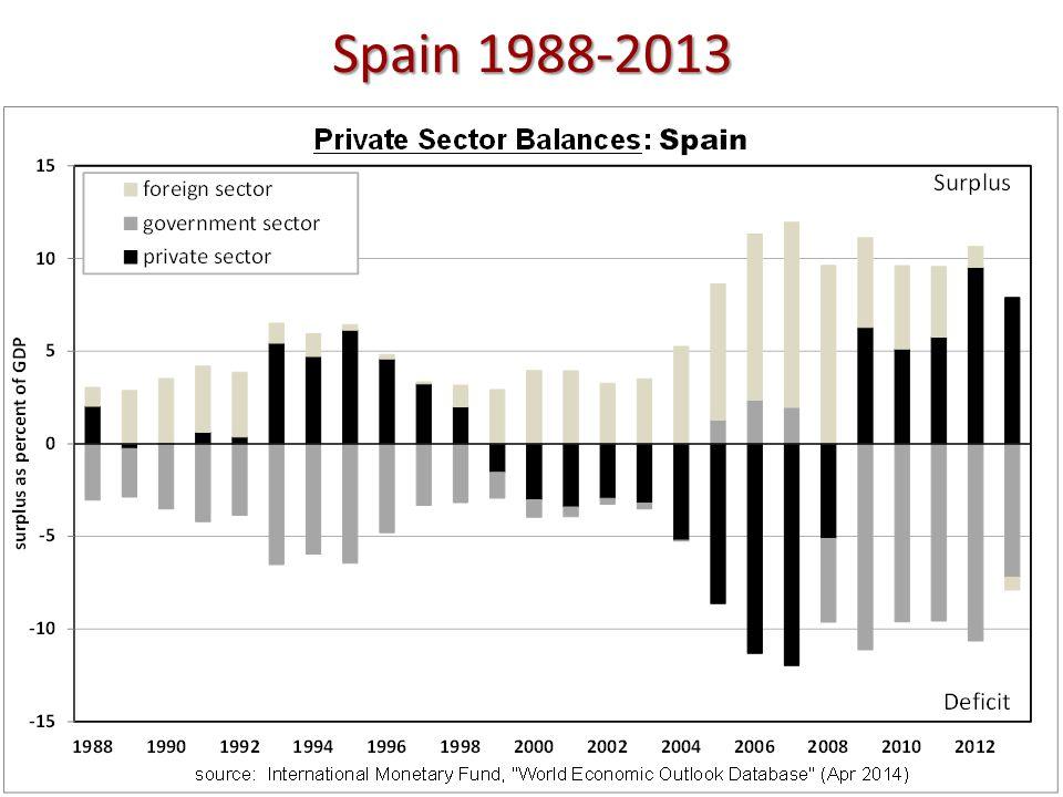 Spain 1988-2013