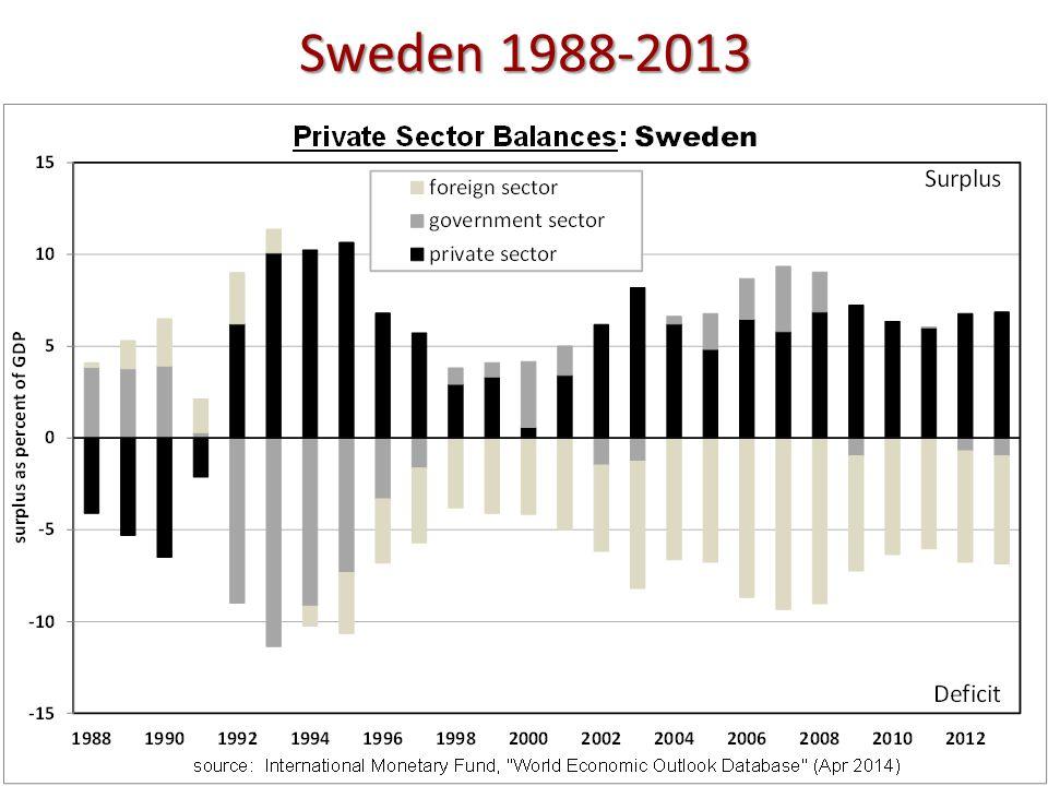 Sweden 1988-2013