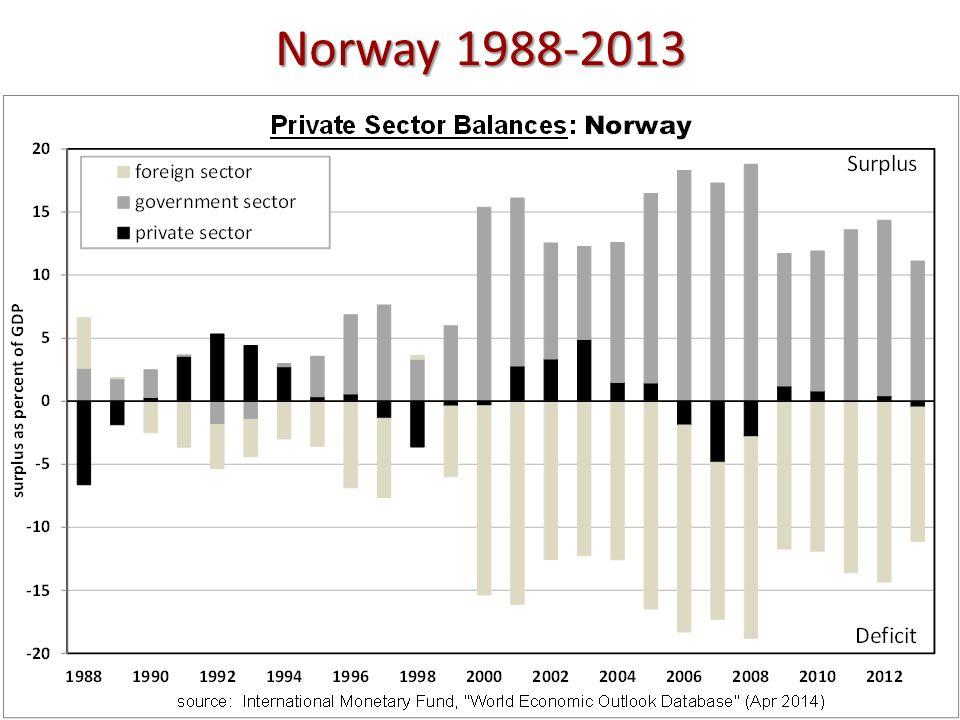 Norway 1988-2013