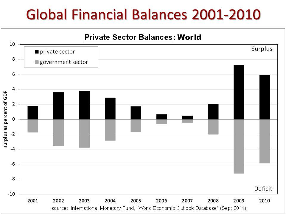 Global Financial Balances 2001-2010