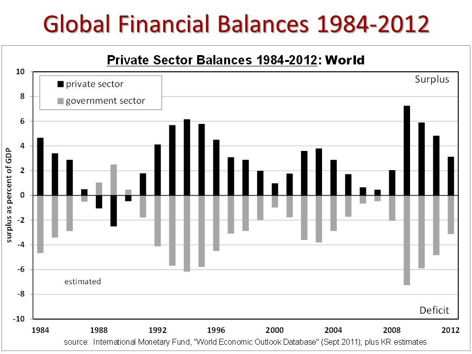 Global Financial Balances 1984-2012