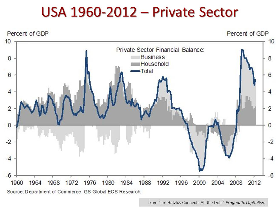 USA 1960-2012 – Private Sector from