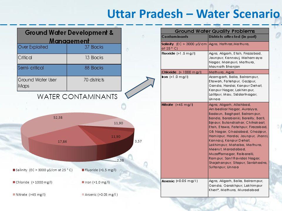 Uttar Pradesh – Water Scenario