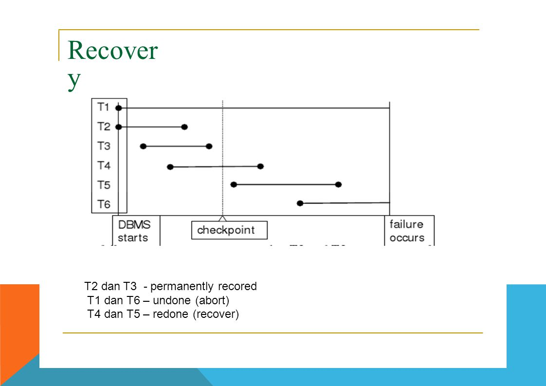 Recover y T2 dan T3 - permanentlyrecoredrecored T1 dan T6 – undone (abort) T4 dan T5 – redone (recover)
