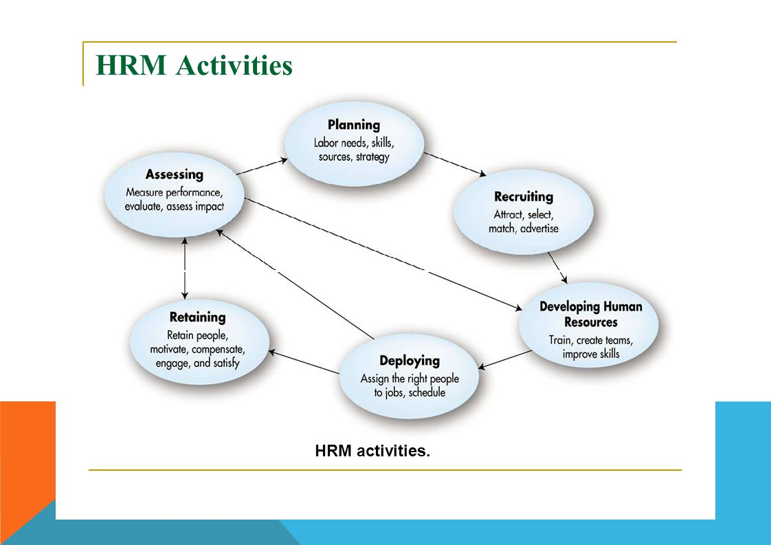 HRMHRMActivities HRM activities.