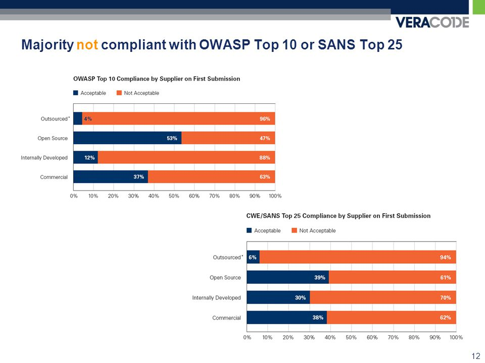 Majority not compliant with OWASP Top 10 or SANS Top 25 12