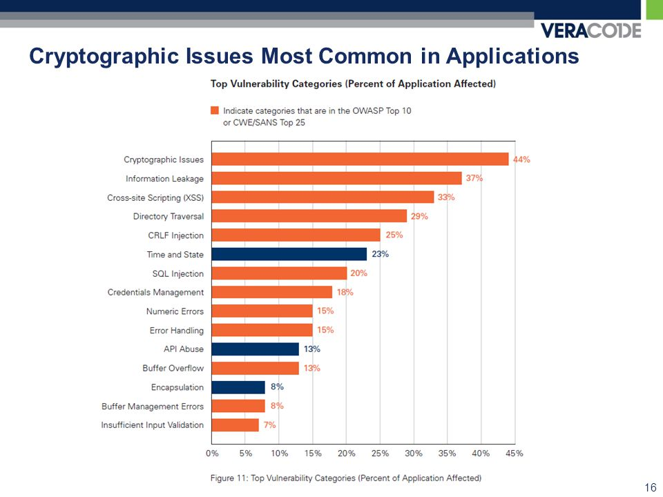 Cryptographic Issues Most Common in Applications 16