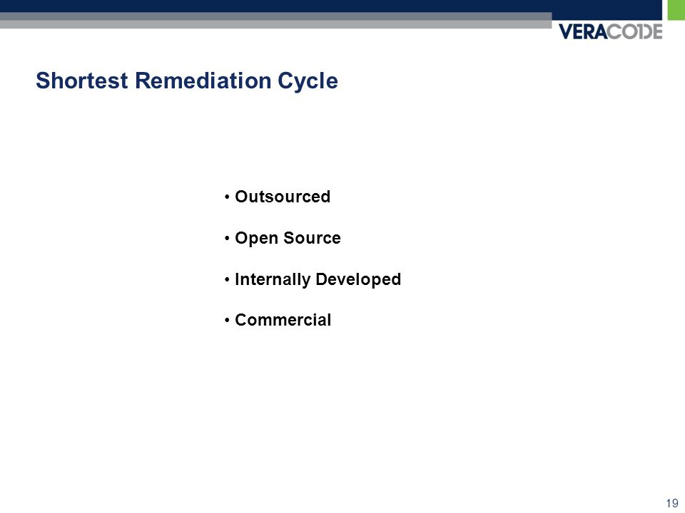 Shortest Remediation Cycle 19 Outsourced Open Source Internally Developed Commercial