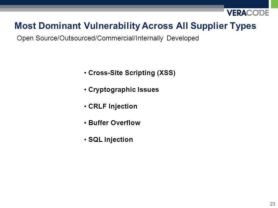 Most Dominant Vulnerability Across All Supplier Types 23 Cross-Site Scripting (XSS) Cryptographic Issues CRLF Injection Buffer Overflow SQL Injection Open Source/Outsourced/Commercial/Internally Developed