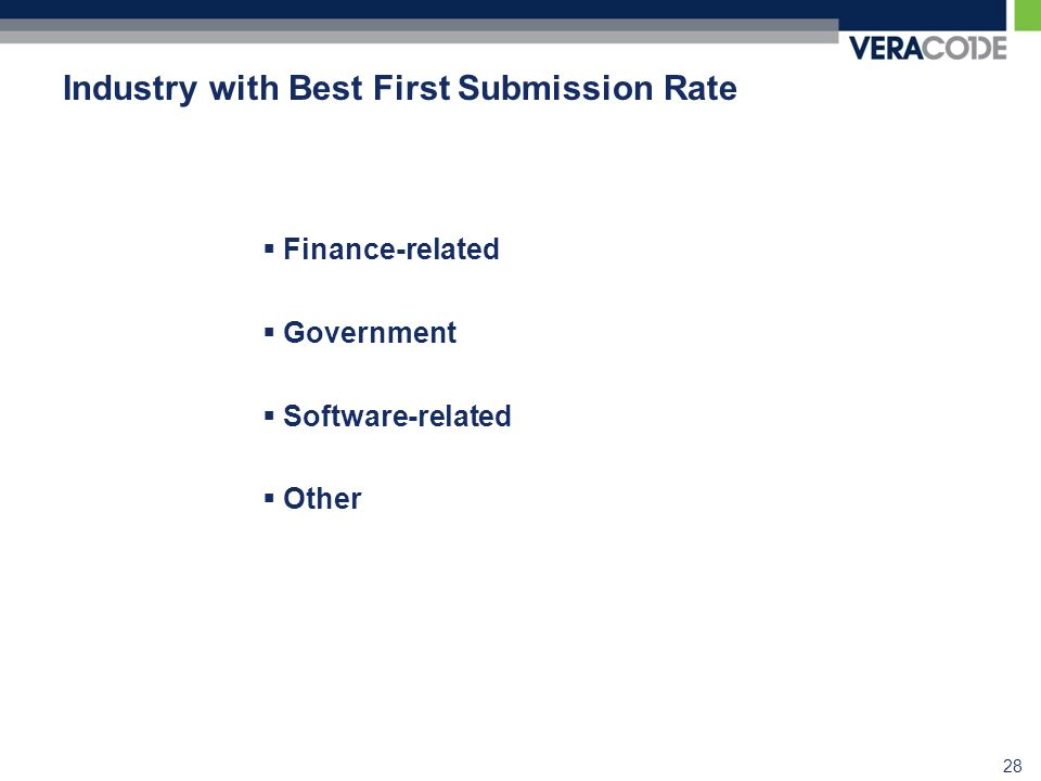 Industry with Best First Submission Rate  Finance-related  Government  Software-related  Other 28