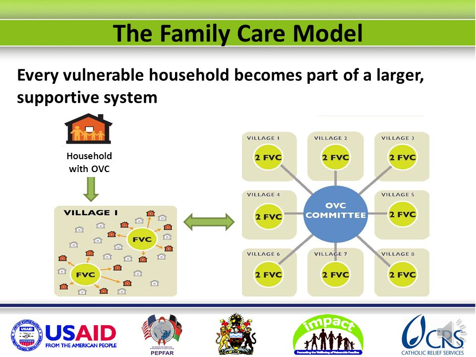 Family Care volunteers representing villages comprise the OVC Committee at Group Village Head level, and meet monthly The Family Care Model
