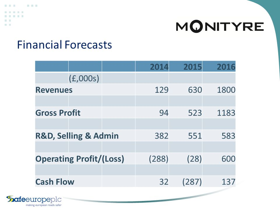 Financial Forecasts 201420152016 (£,000s) Revenues1296301800 Gross Profit945231183 R&D, Selling & Admin382551583 Operating Profit/(Loss) (288) (28)600 Cash Flow32 (287)137