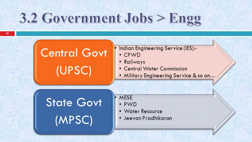 Indian Engineering Service (IES):- CPWD Railways Central Water Commission Military Engineering Service & so on… Indian Engineering Service (IES):- CPWD Railways Central Water Commission Military Engineering Service & so on… Central Govt (UPSC) Central Govt (UPSC) MESE PWD Water Resource Jeevan Pradhikaran MESE PWD Water Resource Jeevan Pradhikaran State Govt (MPSC) State Govt (MPSC) 19
