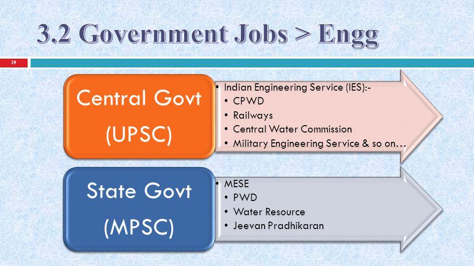 20 Career in Civil Engineering, by Pravin Kolhe