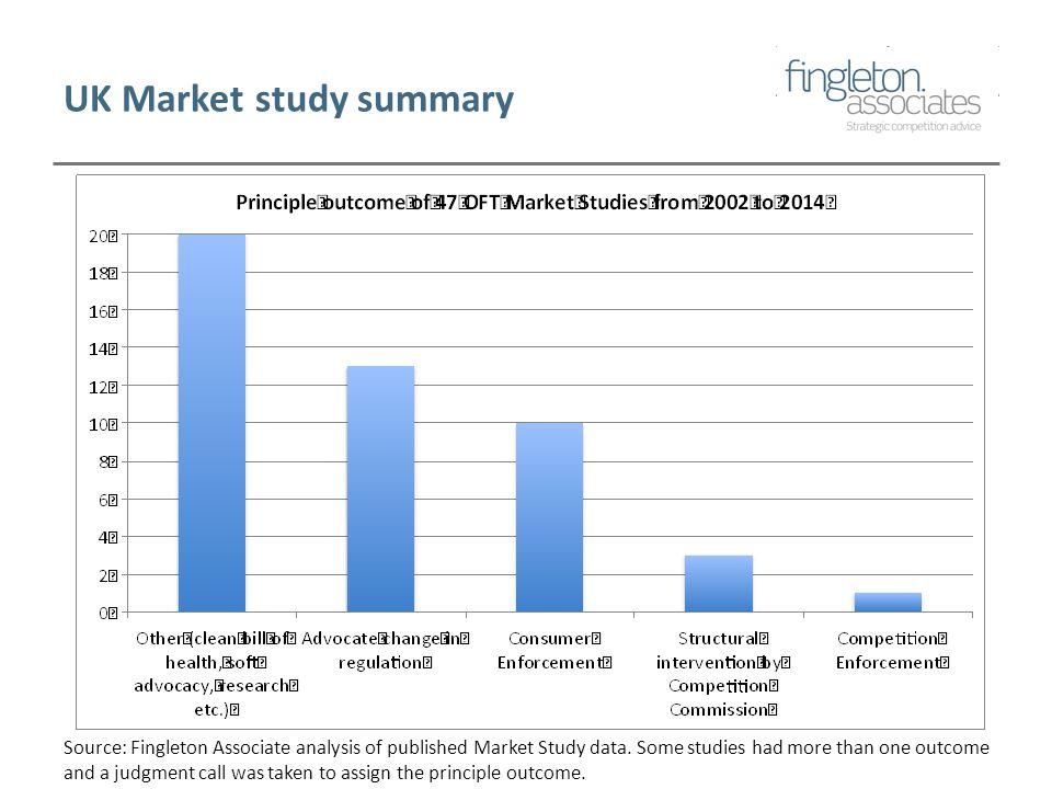 UK Market study summary Source: Fingleton Associate analysis of published Market Study data.