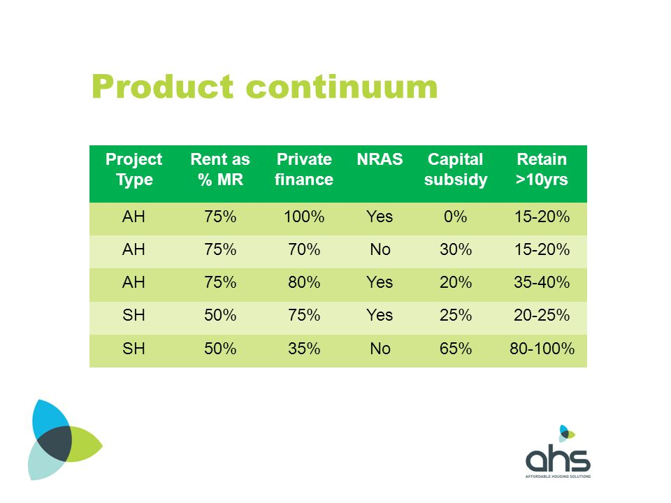 Product continuum Project Type Rent as % MR Private finance NRASCapital subsidy Retain >10yrs AH75%100%Yes0%15-20% AH75%70%No30%15-20% AH75%80%Yes20%3