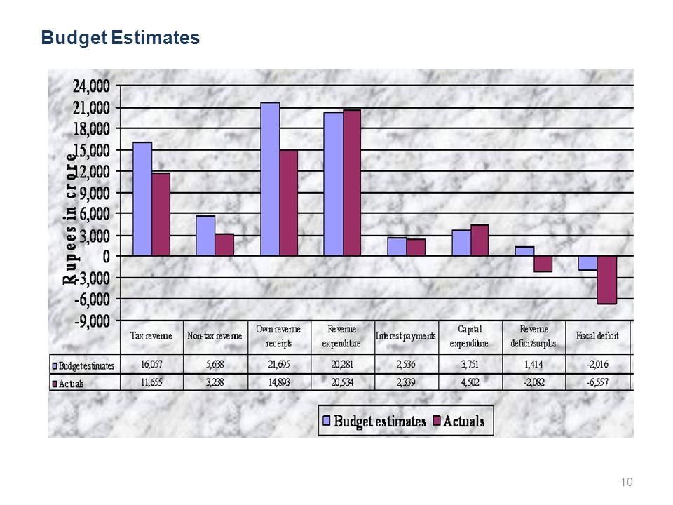 10 Budget Estimates