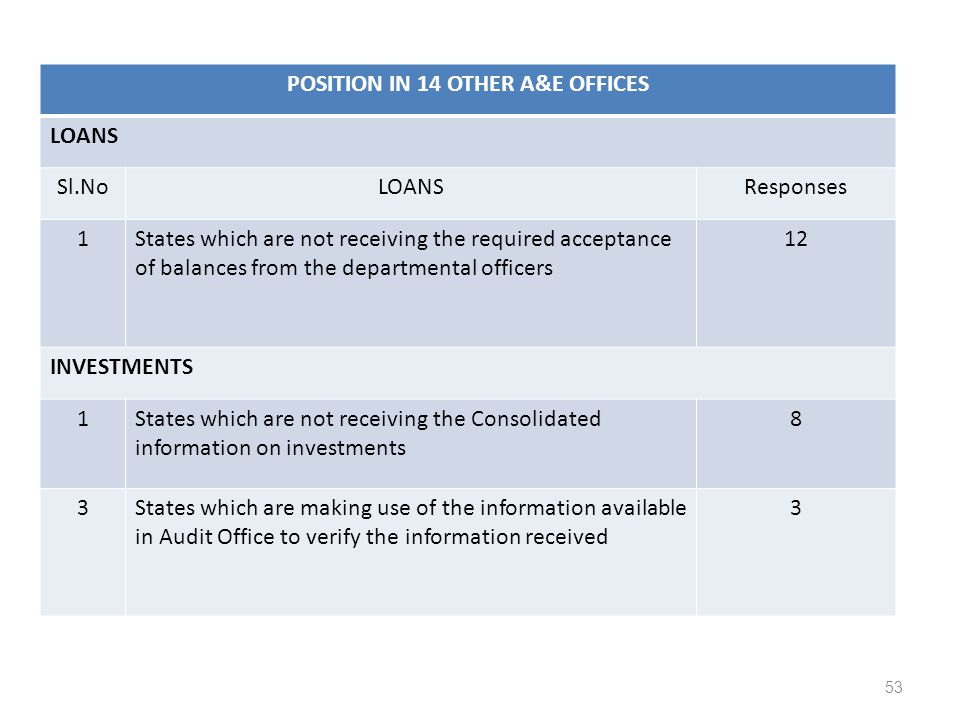 53 POSITION IN 14 OTHER A&E OFFICES LOANS Sl.NoLOANSResponses 1States which are not receiving the required acceptance of balances from the departmental officers 12 INVESTMENTS 1States which are not receiving the Consolidated information on investments 8 3States which are making use of the information available in Audit Office to verify the information received 3