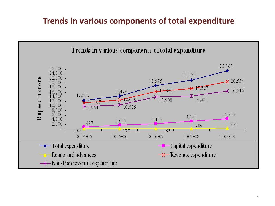 7 Trends in various components of total expenditure