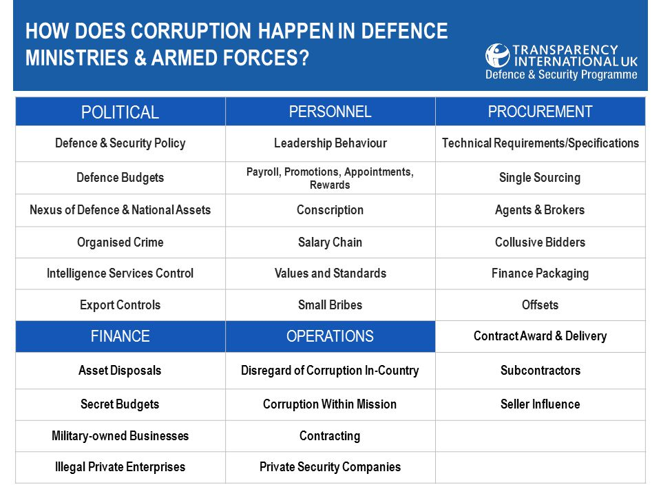 HOW DOES CORRUPTION HAPPEN IN DEFENCE MINISTRIES & ARMED FORCES.