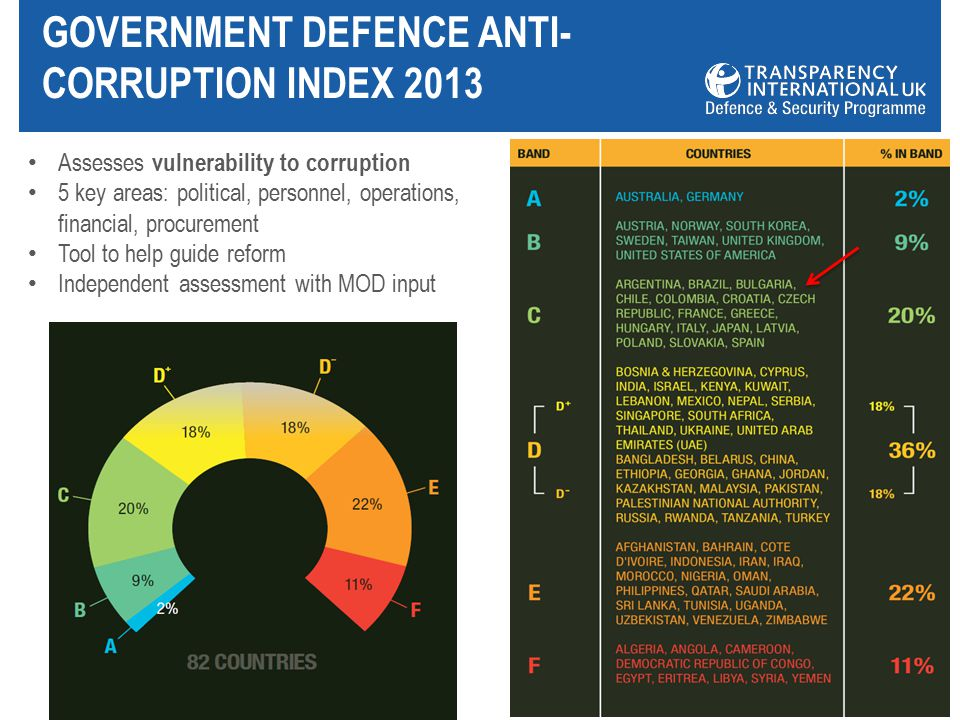 GOVERNMENT DEFENCE ANTI- CORRUPTION INDEX 2013 Assesses vulnerability to corruption 5 key areas: political, personnel, operations, financial, procurement Tool to help guide reform Independent assessment with MOD input