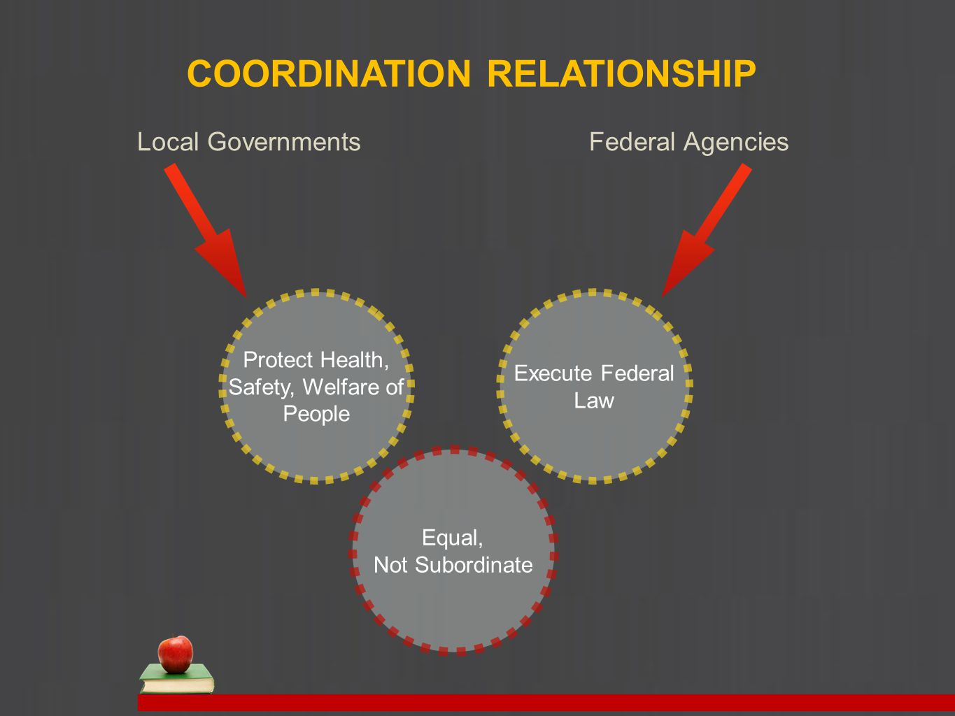 COORDINATION RELATIONSHIP Local GovernmentsFederal Agencies Protect Health, Safety, Welfare of People Execute Federal Law Equal, Not Subordinate