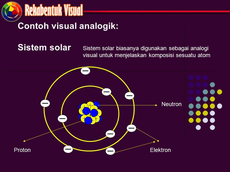 Contoh visual analogik: Sistem solar Neutron ElektronProton Sistem solar biasanya digunakan sebagai analogi visual untuk menjelaskan komposisi sesuatu