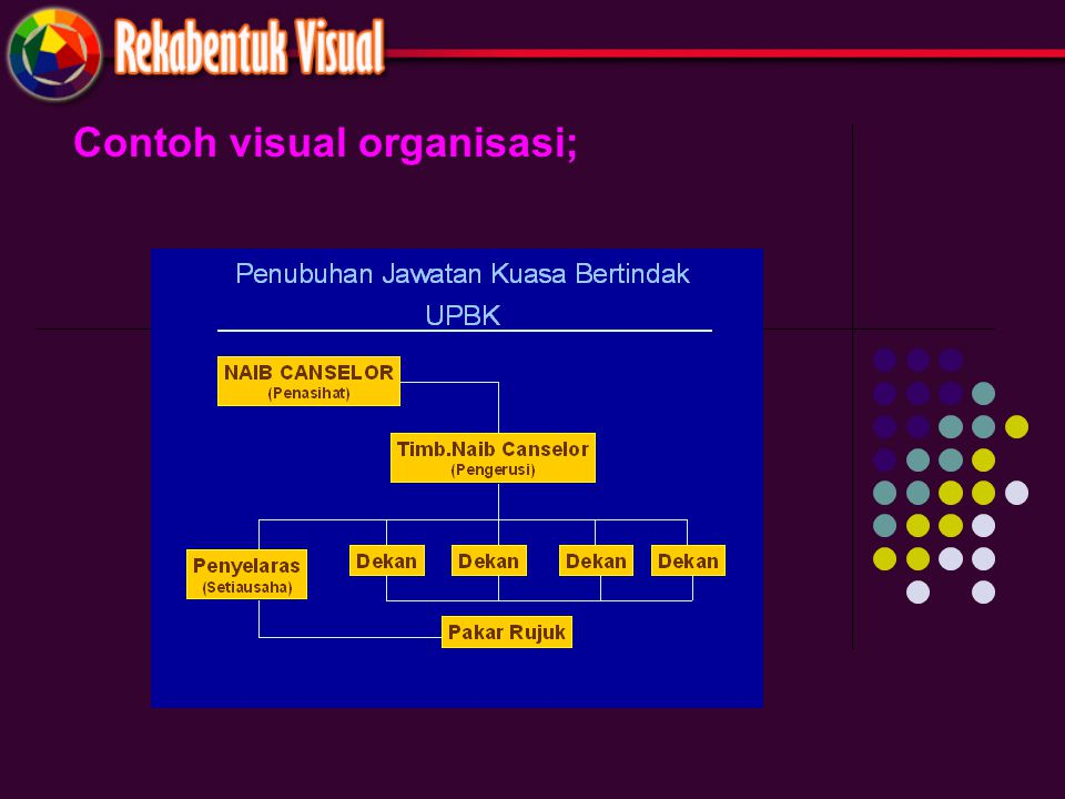 Contoh visual organisasi;