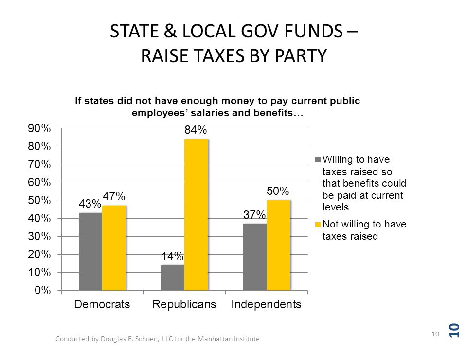 STATE & LOCAL GOV FUNDS – RAISE TAXES BY PARTY 10 Conducted by Douglas E.