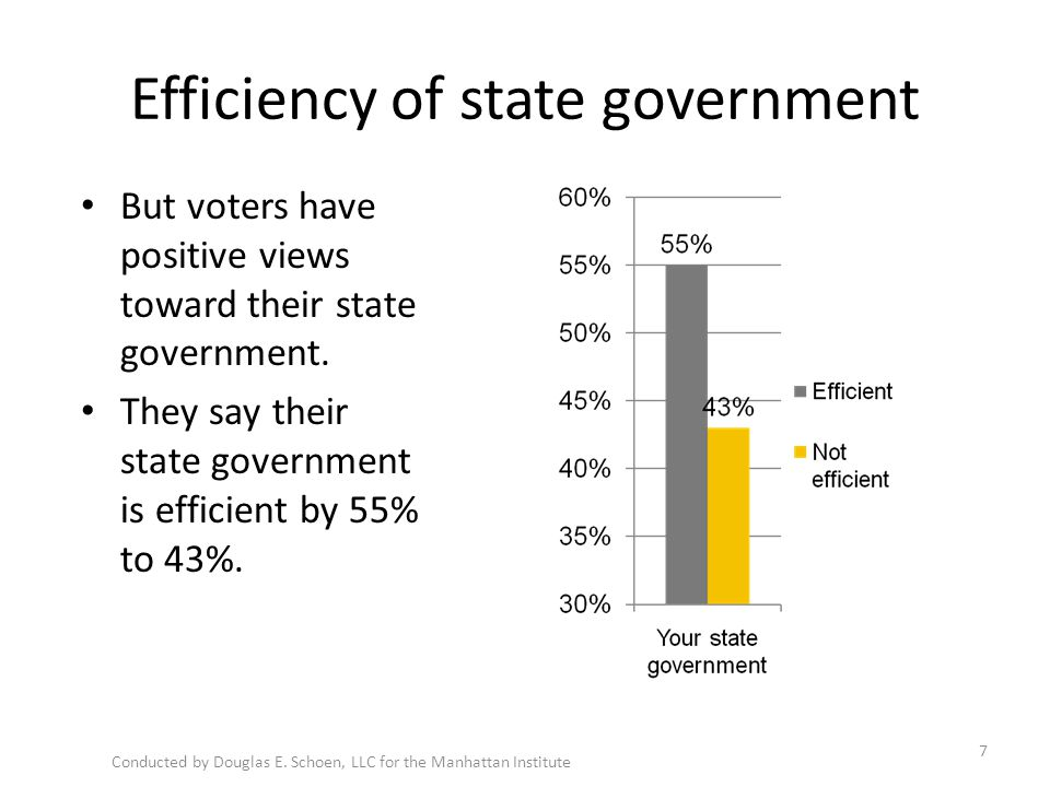Efficiency of state government But voters have positive views toward their state government.