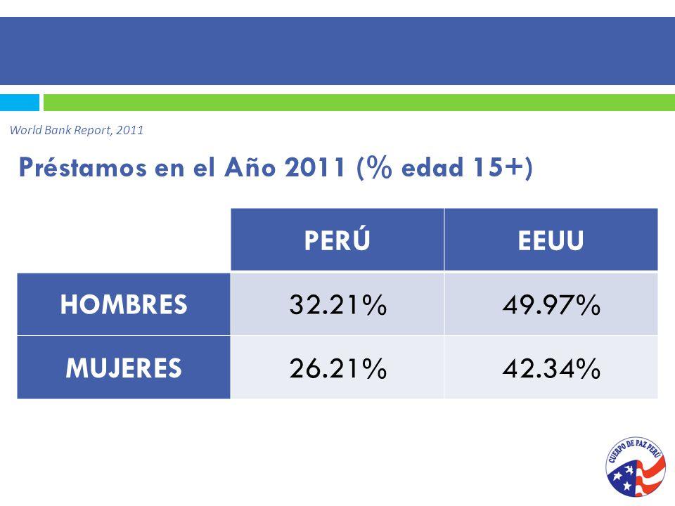 Préstamos en el Año 2011 (% edad 15+) World Bank Report, 2011 PERÚEEUU HOMBRES32.21%49.97% MUJERES26.21%42.34%