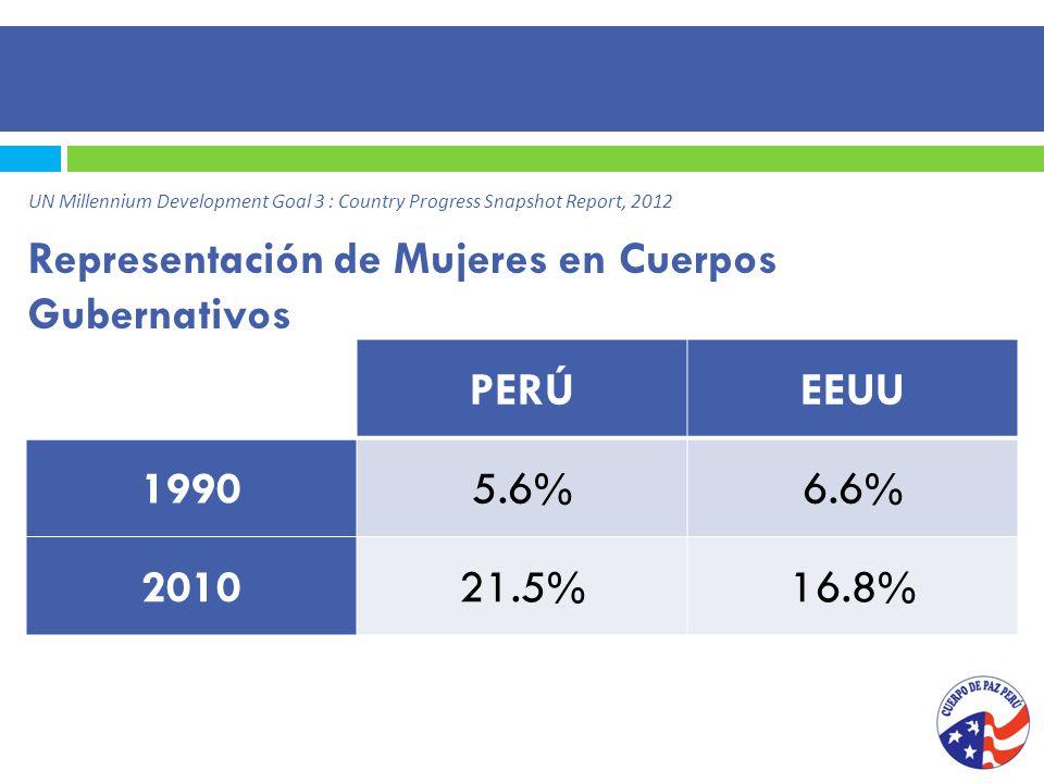 Representación de Mujeres en Cuerpos Gubernativos PERÚEEUU 19905.6%6.6% 201021.5%16.8% UN Millennium Development Goal 3 : Country Progress Snapshot Report, 2012