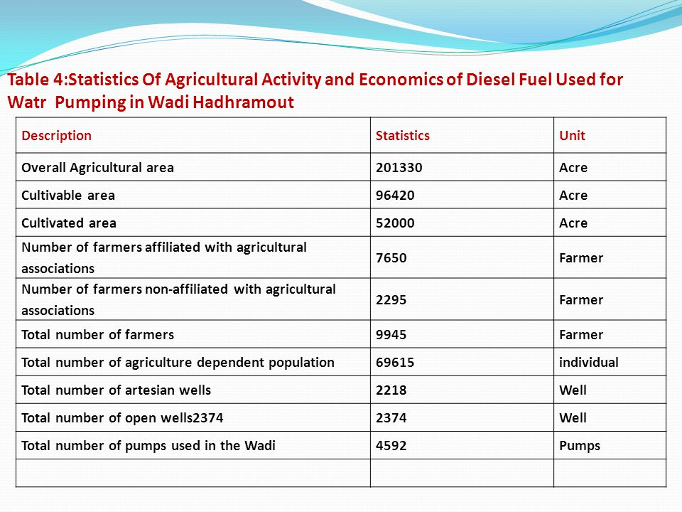 Table 4:Statistics Of Agricultural Activity and Economics of Diesel Fuel Used for Watr Pumping in Wadi Hadhramout DescriptionStatisticsUnit Overall Agricultural area201330Acre Cultivable area96420Acre Cultivated area52000Acre Number of farmers affiliated with agricultural associations 7650Farmer Number of farmers non-affiliated with agricultural associations 2295Farmer Total number of farmers9945Farmer Total number of agriculture dependent population69615individual Total number of artesian wells2218Well Total number of open wells23742374Well Total number of pumps used in the Wadi4592Pumps
