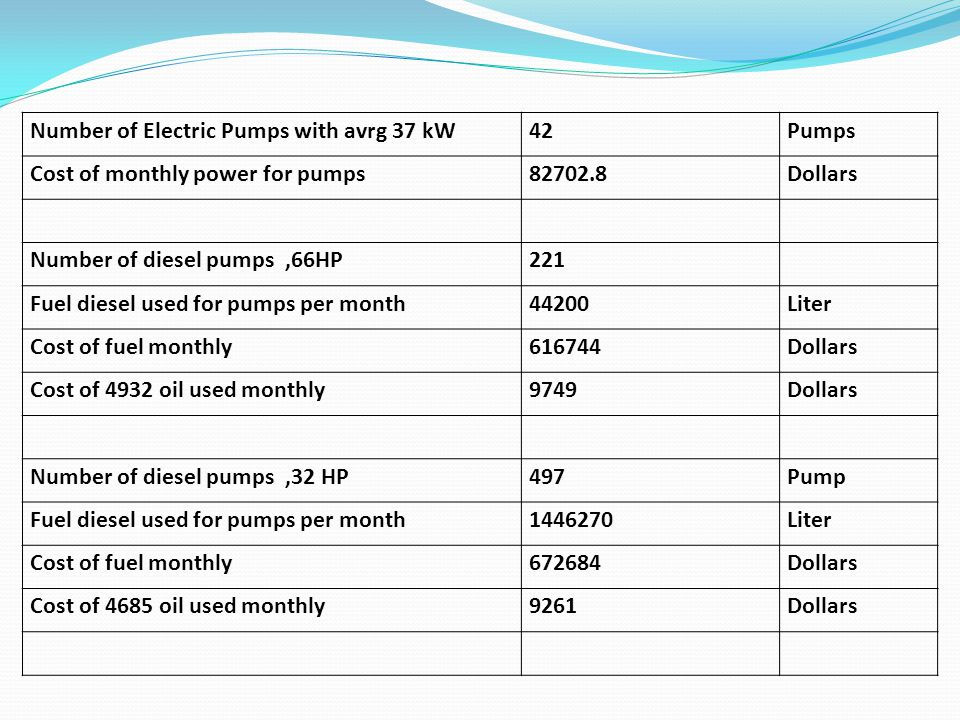 Number of Electric Pumps with avrg 37 kW42Pumps Cost of monthly power for pumps82702.8Dollars Number of diesel pumps,66HP221 Fuel diesel used for pumps per month44200Liter Cost of fuel monthly616744Dollars Cost of 4932 oil used monthly9749Dollars Number of diesel pumps,32 HP497Pump Fuel diesel used for pumps per month1446270Liter Cost of fuel monthly672684Dollars Cost of 4685 oil used monthly9261Dollars
