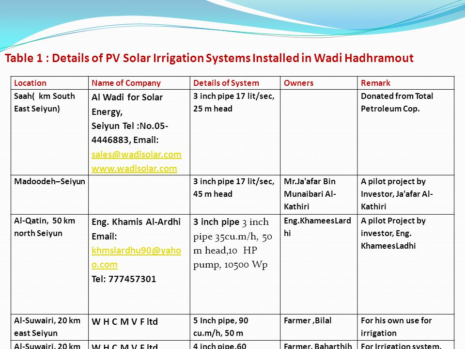 Table 1 : Details of PV Solar Irrigation Systems Installed in Wadi Hadhramout LocationName of CompanyDetails of SystemOwnersRemark Saah( km South East Seiyun) Al Wadi for Solar Energy, Seiyun Tel :No.05- 4446883, Email: sales@wadisolar.com sales@wadisolar.com www.wadisolar.com 3 inch pipe 17 lit/sec, 25 m head Donated from Total Petroleum Cop.