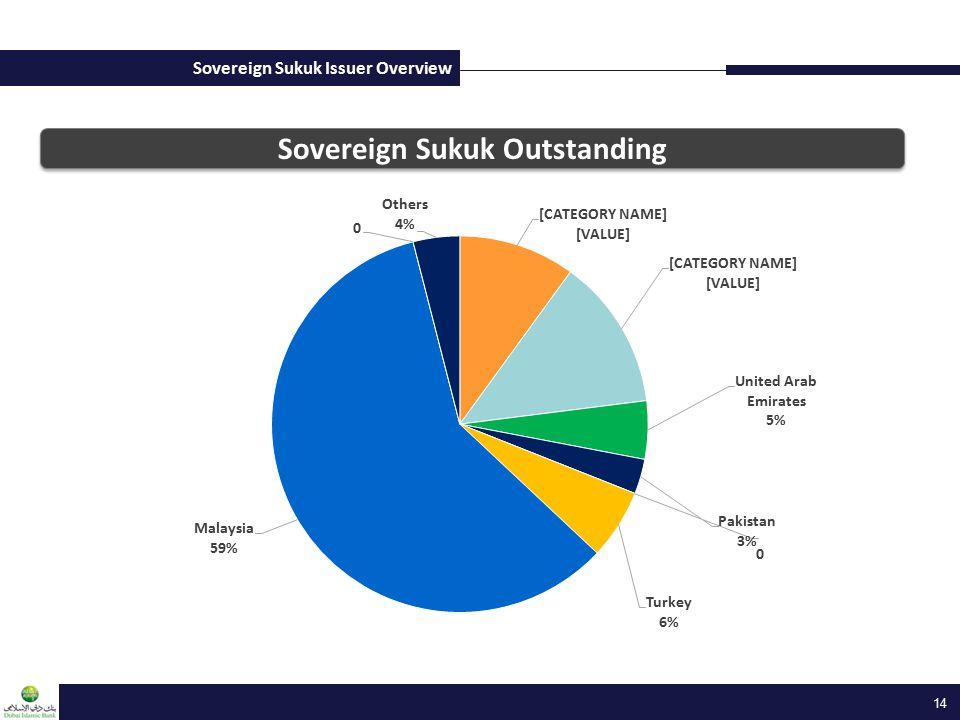 Sovereign Sukuk Issuer Overview 14 Sovereign Sukuk Outstanding