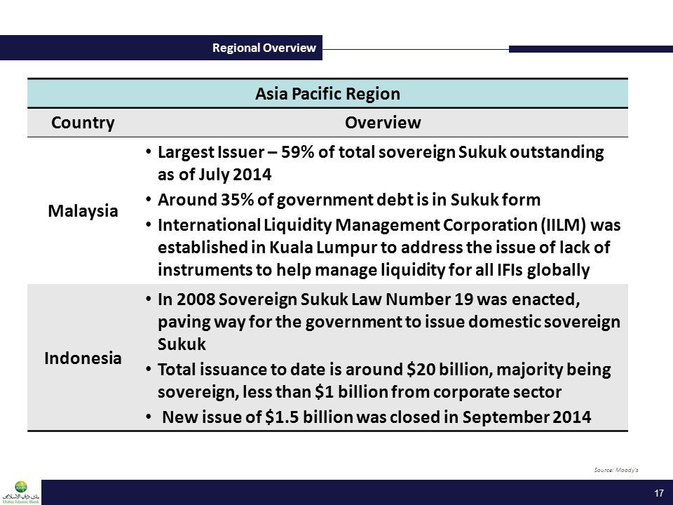 Asia Pacific Region CountryOverview Malaysia Largest Issuer – 59% of total sovereign Sukuk outstanding as of July 2014 Around 35% of government debt i