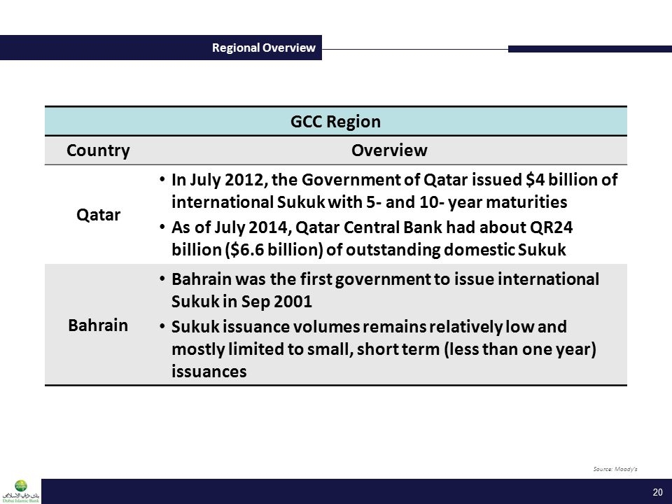 Regional Overview 20 GCC Region CountryOverview Qatar In July 2012, the Government of Qatar issued $4 billion of international Sukuk with 5- and 10- year maturities As of July 2014, Qatar Central Bank had about QR24 billion ($6.6 billion) of outstanding domestic Sukuk Bahrain Bahrain was the first government to issue international Sukuk in Sep 2001 Sukuk issuance volumes remains relatively low and mostly limited to small, short term (less than one year) issuances Source: Moody's
