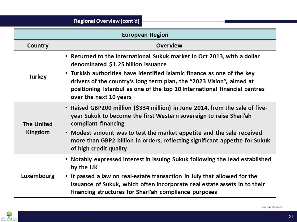 Regional Overview (cont'd) 21 European Region CountryOverview Turkey Returned to the international Sukuk market in Oct 2013, with a dollar denominated $1.25 billion issuance Turkish authorities have identified Islamic finance as one of the key drivers of the country's long term plan, the 2023 Vision , aimed at positioning Istanbul as one of the top 10 international financial centres over the next 10 years The United Kingdom Raised GBP200 million ($334 million) in June 2014, from the sale of five- year Sukuk to become the first Western sovereign to raise Shari'ah compliant financing Modest amount was to test the market appetite and the sale received more than GBP2 billion in orders, reflecting significant appetite for Sukuk of high credit quality Luxembourg Notably expressed interest in issuing Sukuk following the lead established by the UK It passed a law on real-estate transaction in July that allowed for the issuance of Sukuk, which often incorporate real estate assets in to their financing structures for Shari'ah compliance purposes Source: Moody's