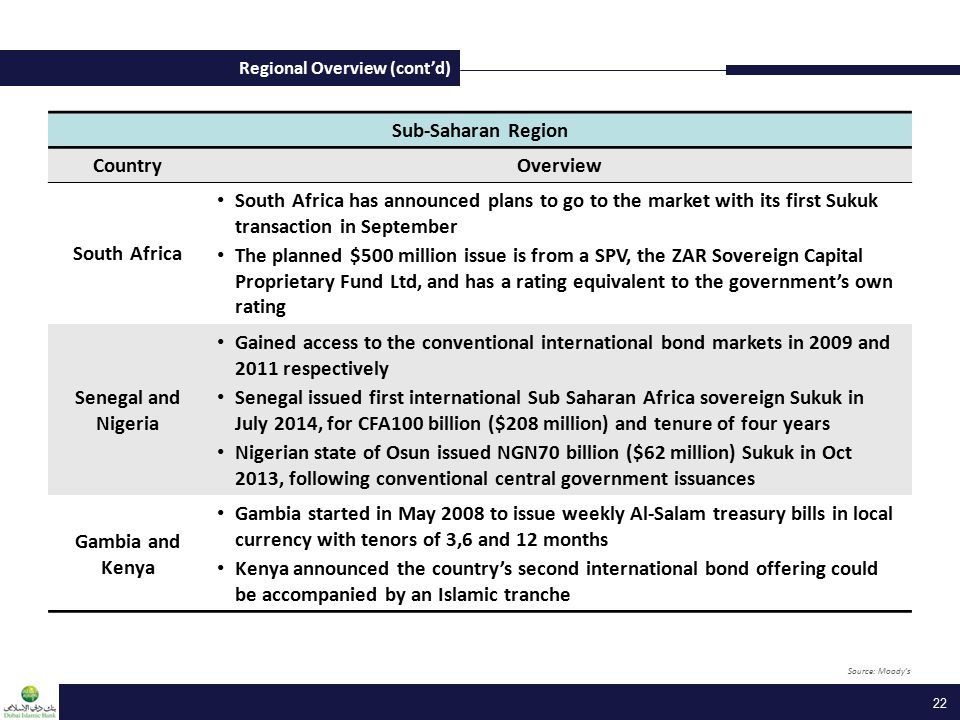 Regional Overview (cont'd) 22 Sub-Saharan Region CountryOverview South Africa South Africa has announced plans to go to the market with its first Sukuk transaction in September The planned $500 million issue is from a SPV, the ZAR Sovereign Capital Proprietary Fund Ltd, and has a rating equivalent to the government's own rating Senegal and Nigeria Gained access to the conventional international bond markets in 2009 and 2011 respectively Senegal issued first international Sub Saharan Africa sovereign Sukuk in July 2014, for CFA100 billion ($208 million) and tenure of four years Nigerian state of Osun issued NGN70 billion ($62 million) Sukuk in Oct 2013, following conventional central government issuances Gambia and Kenya Gambia started in May 2008 to issue weekly Al-Salam treasury bills in local currency with tenors of 3,6 and 12 months Kenya announced the country's second international bond offering could be accompanied by an Islamic tranche Source: Moody's